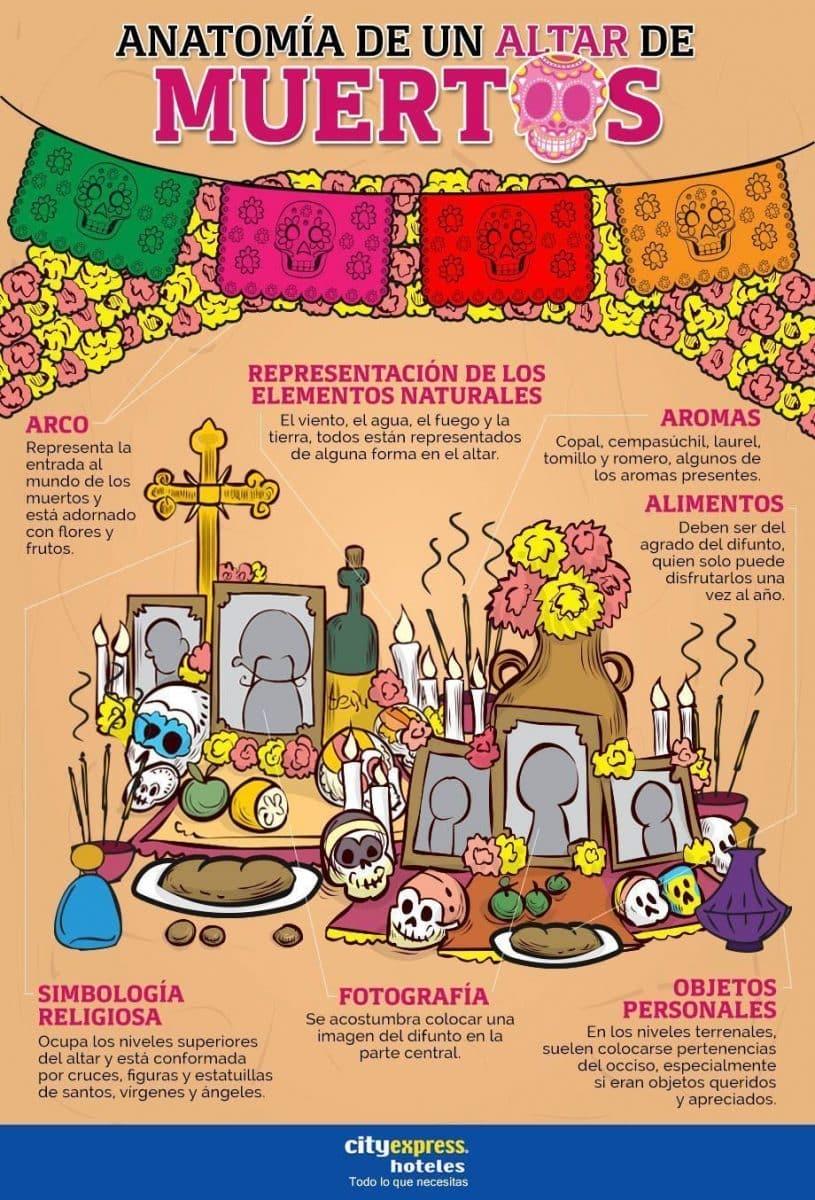 Ideas Para Trabajar En Clase El Día De Muertos Profedeelees