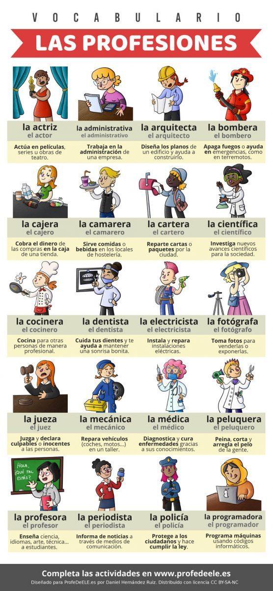 Vocabulario De Las Profesiones Y Los Lugares De Trabajo