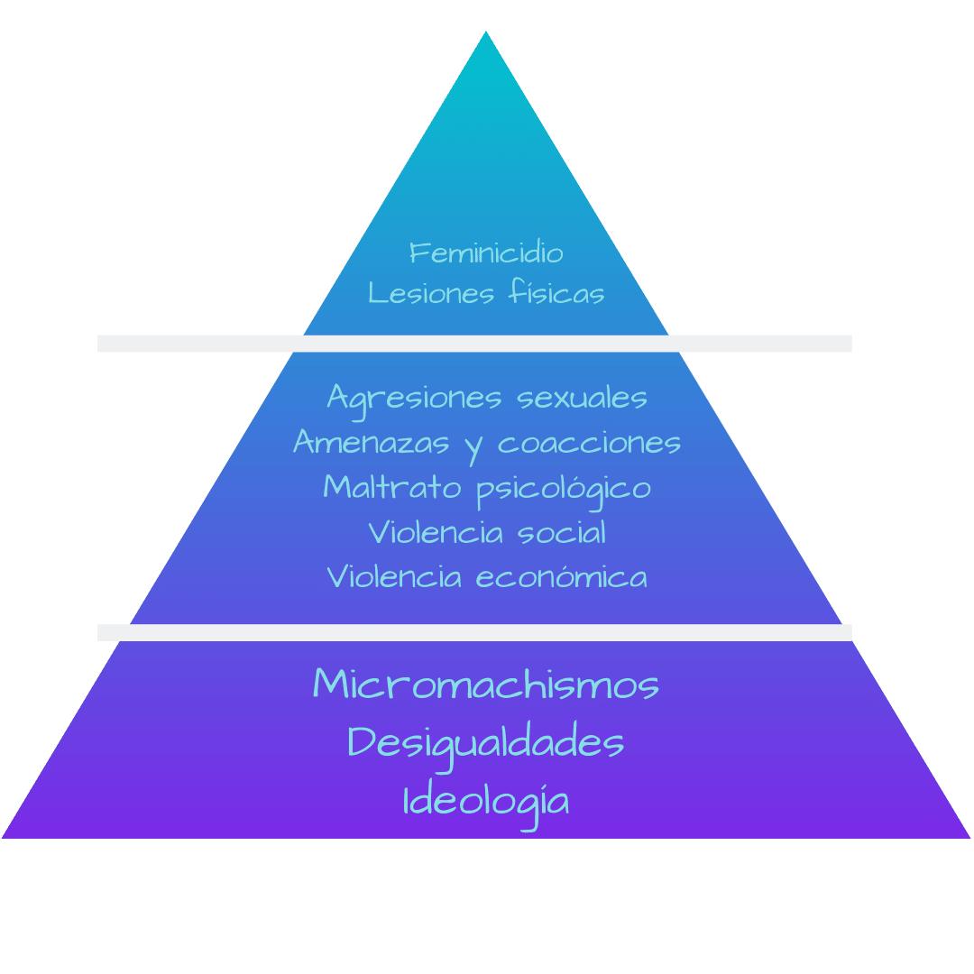 Pirámide de la violencia